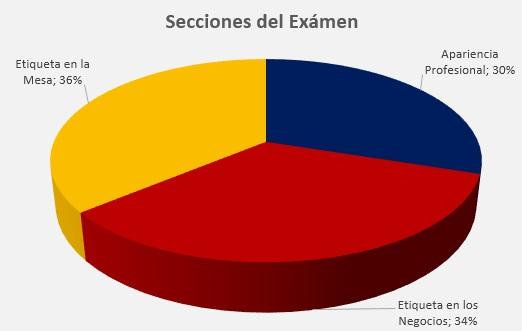 Secciones del Examen